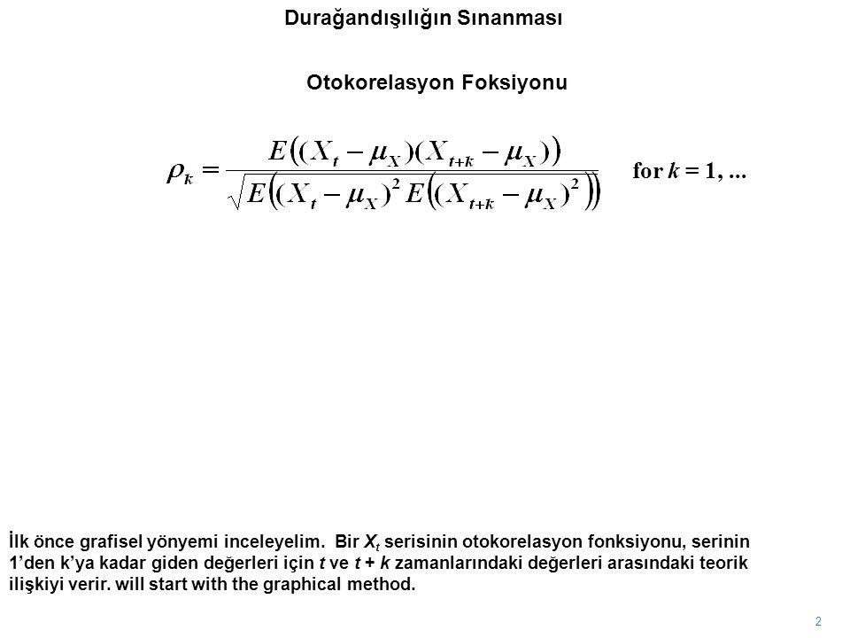 Durağandışılığın Sınanması 2 İlk önce grafisel yönyemi inceleyelim. Bir X t serisinin otokorelasyon fonksiyonu, serinin 1'den k'ya kadar giden değerle