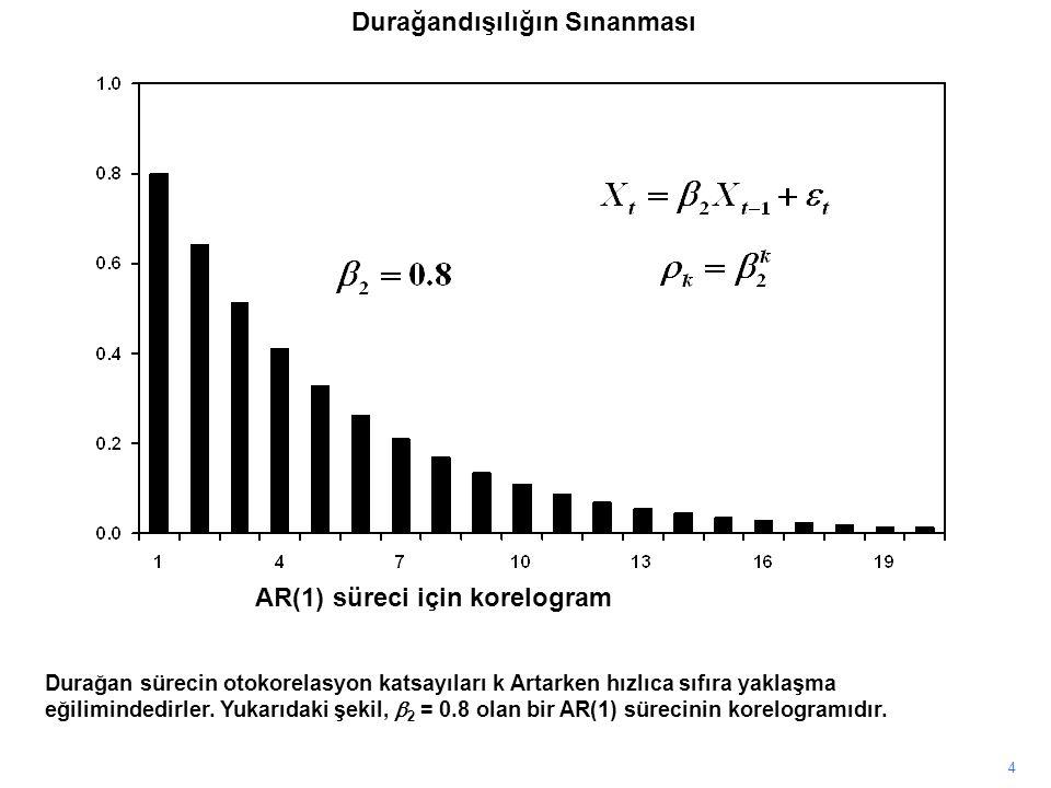 4 Durağan sürecin otokorelasyon katsayıları k Artarken hızlıca sıfıra yaklaşma eğilimindedirler. Yukarıdaki şekil,  2 = 0.8 olan bir AR(1) sürecinin