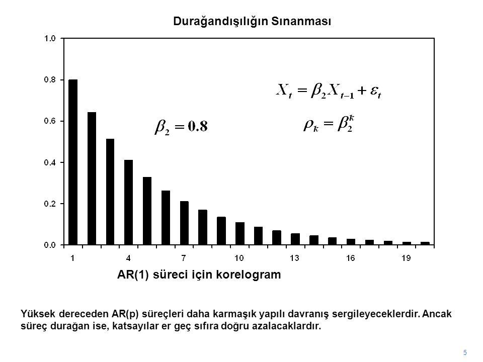 5 Yüksek dereceden AR(p) süreçleri daha karmaşık yapılı davranış sergileyeceklerdir. Ancak süreç durağan ise, katsayılar er geç sıfıra doğru azalacakl