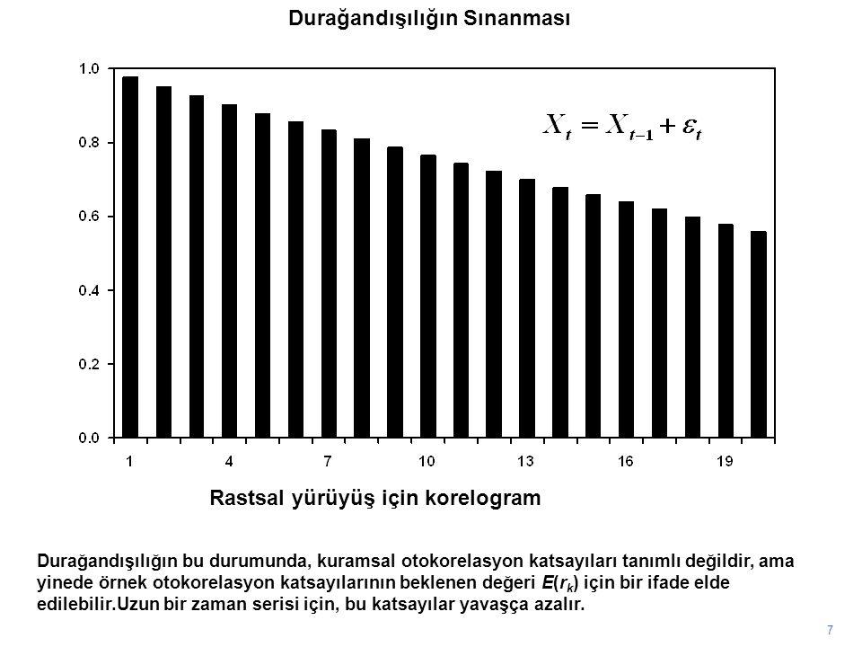 7 Durağandışılığın bu durumunda, kuramsal otokorelasyon katsayıları tanımlı değildir, ama yinede örnek otokorelasyon katsayılarının beklenen değeri E(