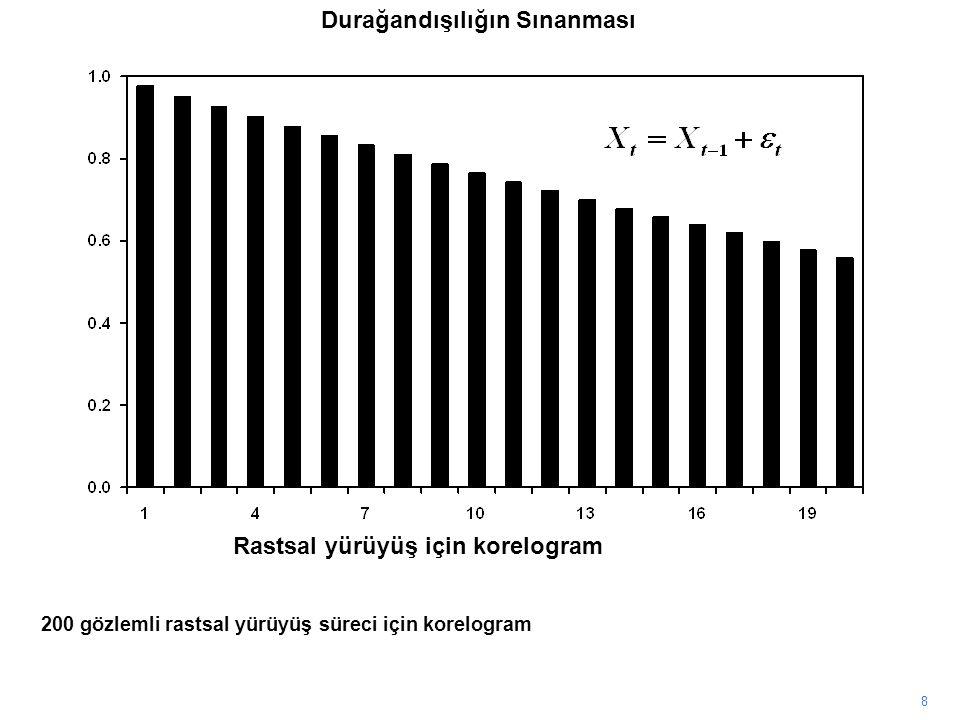 8 200 gözlemli rastsal yürüyüş süreci için korelogram Durağandışılığın Sınanması Rastsal yürüyüş için korelogram