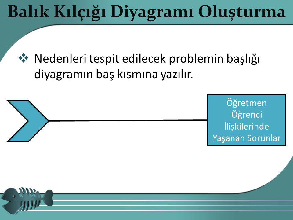  Nedenleri tespit edilecek problemin başlığı diyagramın baş kısmına yazılır. Copyright 201010 Balık Kılçığı Diyagramı Oluşturma Öğretmen Öğrenci İliş