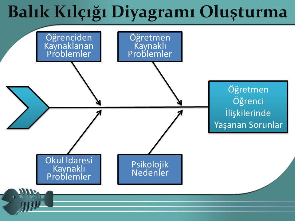 Copyright 201012 Balık Kılçığı Diyagramı Oluşturma Öğretmen Öğrenci İlişkilerinde Yaşanan Sorunlar Öğrenciden Kaynaklanan Problemler Öğretmen Kaynaklı Problemler Okul İdaresi Kaynaklı Problemler Psikolojik Nedenler