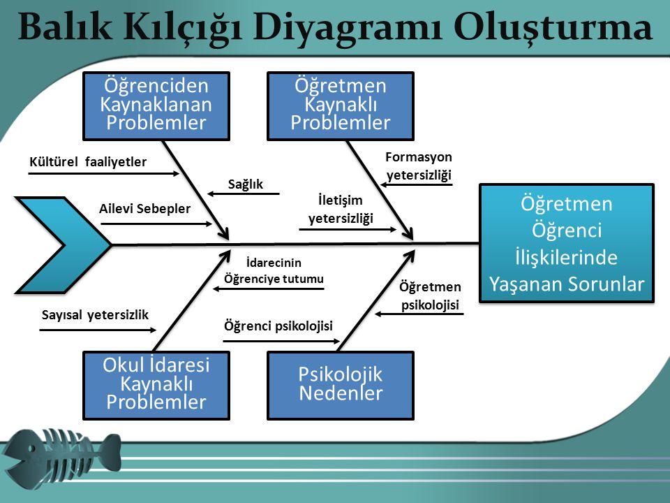 Copyright 201014 Balık Kılçığı Diyagramı Oluşturma Öğretmen Öğrenci İlişkilerinde Yaşanan Sorunlar Öğrenciden Kaynaklanan Problemler Öğretmen Kaynaklı