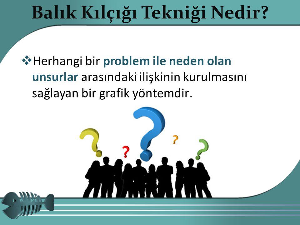  Herhangi bir problem ile neden olan unsurlar arasındaki ilişkinin kurulmasını sağlayan bir grafik yöntemdir. Copyright 20104 Balık Kılçığı Tekniği N