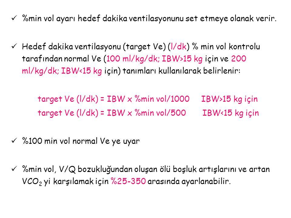 %min vol ayarı hedef dakika ventilasyonunu set etmeye olanak verir. Hedef dakika ventilasyonu (target Ve) (l/dk) % min vol kontrolu tarafından normal