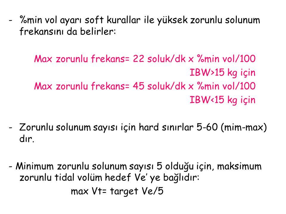 -%min vol ayarı soft kurallar ile yüksek zorunlu solunum frekansını da belirler: Max zorunlu frekans= 22 soluk/dk x %min vol/100 IBW>15 kg için Max zo