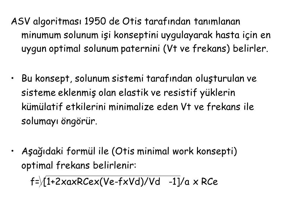 ASV algoritması 1950 de Otis tarafından tanımlanan minumum solunum işi konseptini uygulayarak hasta için en uygun optimal solunum paternini (Vt ve fre