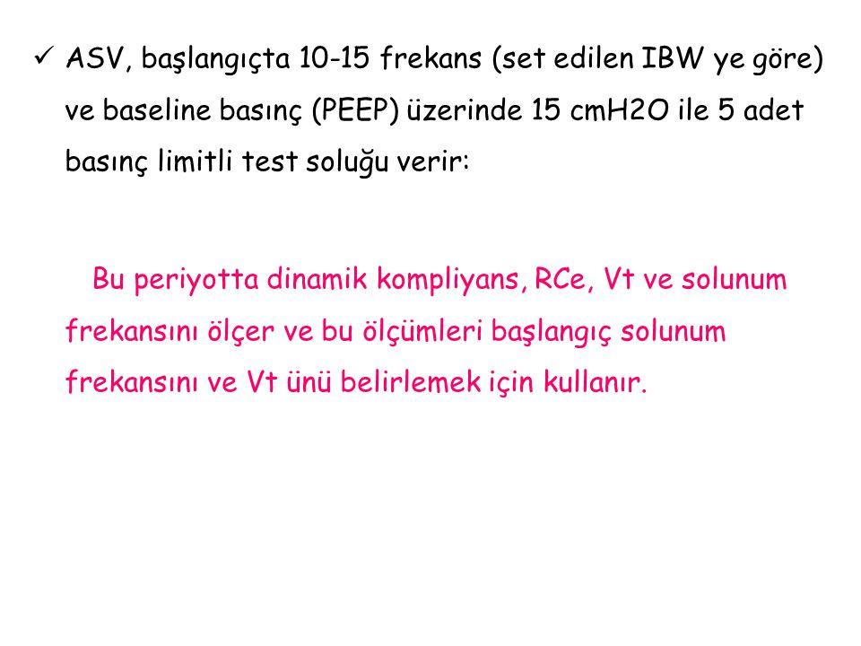 ASV, başlangıçta 10-15 frekans (set edilen IBW ye göre) ve baseline basınç (PEEP) üzerinde 15 cmH2O ile 5 adet basınç limitli test soluğu verir: Bu pe