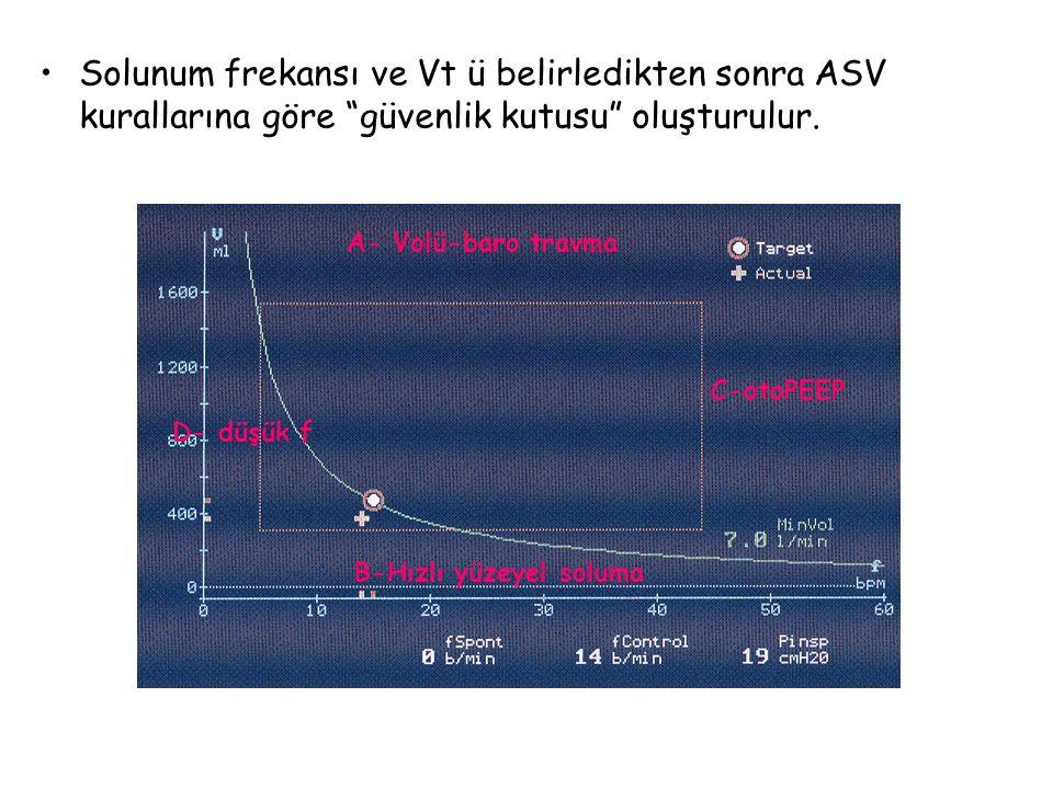"""Solunum frekansı ve Vt ü belirledikten sonra ASV kurallarına göre """"güvenlik kutusu"""" oluşturulur. A- Volü-baro travma C-otoPEEP B-Hızlı yüzeyel soluma"""