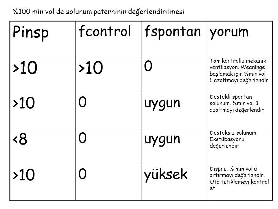 Pinsp fcontrolfspontanyorum >10 0 Tam kontrollu mekanik ventilasyon. Weaninge başlamak için %min vol ü azaltmayı değerlendir >10 0uygun Destekli spont