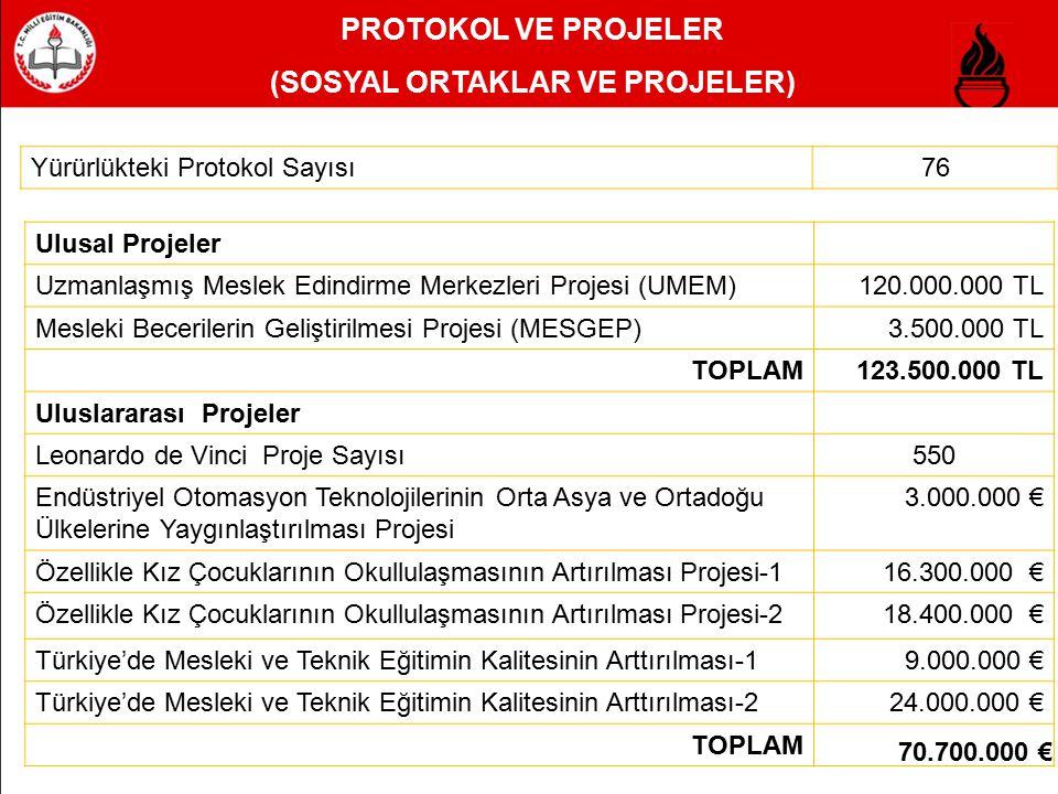 PROTOKOL VE PROJELER (SOSYAL ORTAKLAR VE PROJELER) Yürürlükteki Protokol Sayısı76 Ulusal Projeler Uzmanlaşmış Meslek Edindirme Merkezleri Projesi (UME