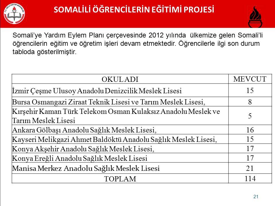SOMALİLİ ÖĞRENCİLERİN EĞİTİMİ PROJESİ 21 Somali'ye Yardım Eylem Planı çerçevesinde 2012 yılında ülkemize gelen Somali'li öğrencilerin eğitim ve öğreti