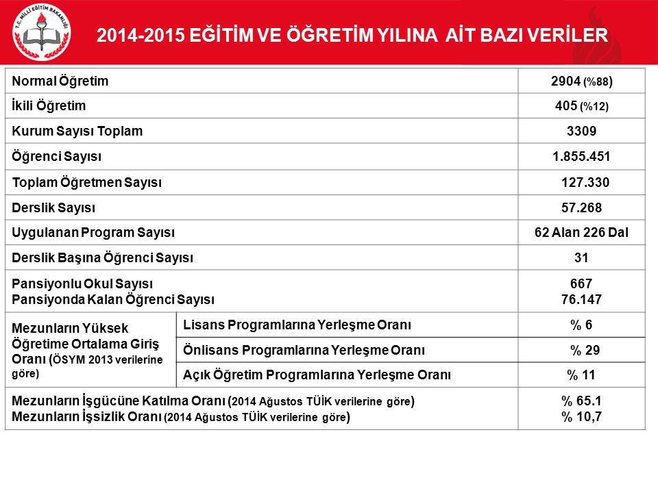 2014-2015 EĞİTİM VE ÖĞRETİM YILINA AİT BAZI VERİLER Normal Öğretim2904 (%88 ) İkili Öğretim405 (%12) Kurum Sayısı Toplam3309 Öğrenci Sayısı1.855.451 T