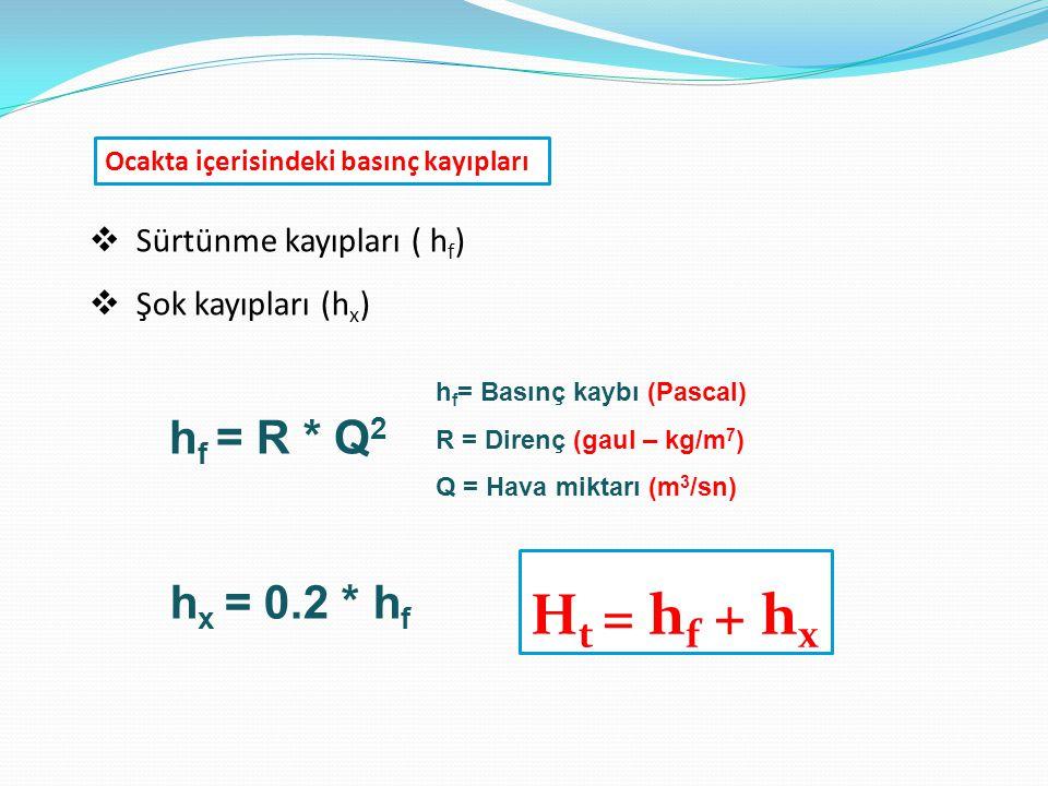 Ocakta içerisindeki basınç kayıpları  Sürtünme kayıpları ( h f )  Şok kayıpları (h x ) h f = Basınç kaybı (Pascal) R = Direnç (gaul – kg/m 7 ) Q = H