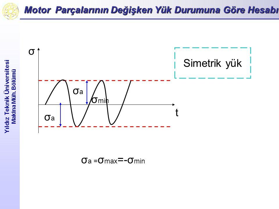 Motor Parçalarının Değişken Yük Durumuna Göre Hesabı Yıldız Teknik Üniversitesi Makina Müh. Bölümü σ min σaσa σ t Simetrik yük σaσa σ a = σ max =-σ mi