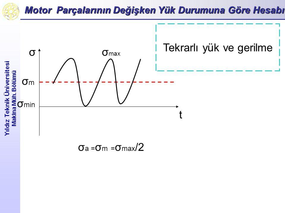 Motor Parçalarının Değişken Yük Durumuna Göre Hesabı Yıldız Teknik Üniversitesi Makina Müh.