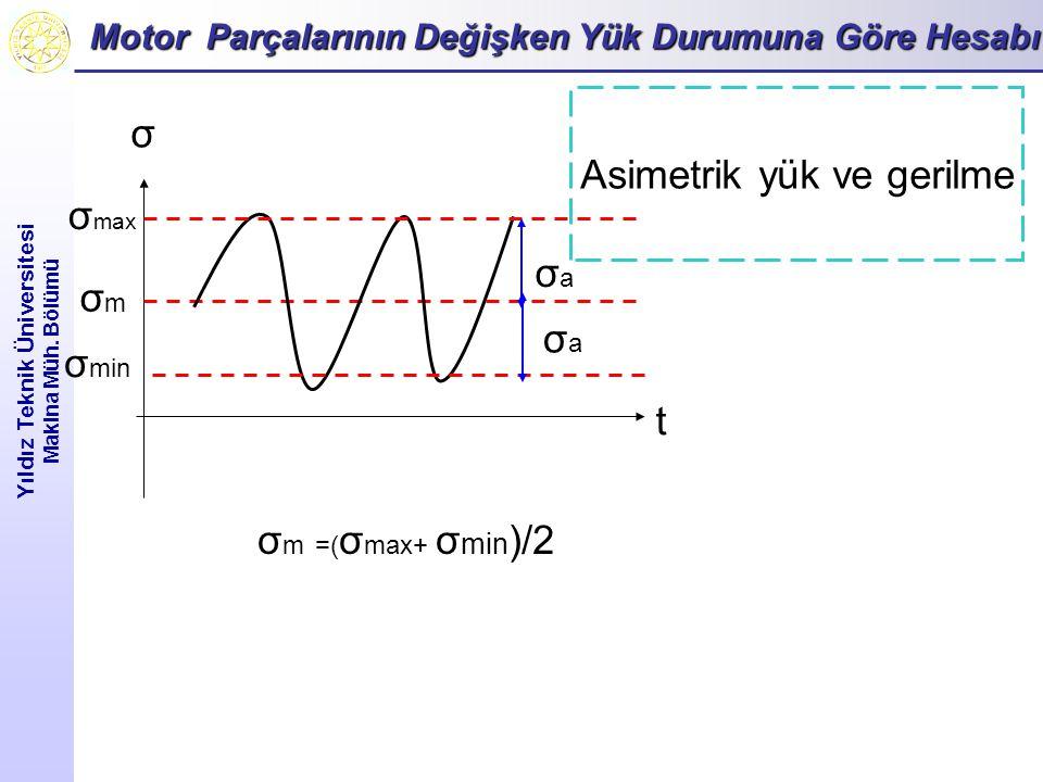 Motor Parçalarının Değişken Yük Durumuna Göre Hesabı Yıldız Teknik Üniversitesi Makina Müh. Bölümü Asimetrik yük ve gerilme σ min σ max σ t σmσm σ m =