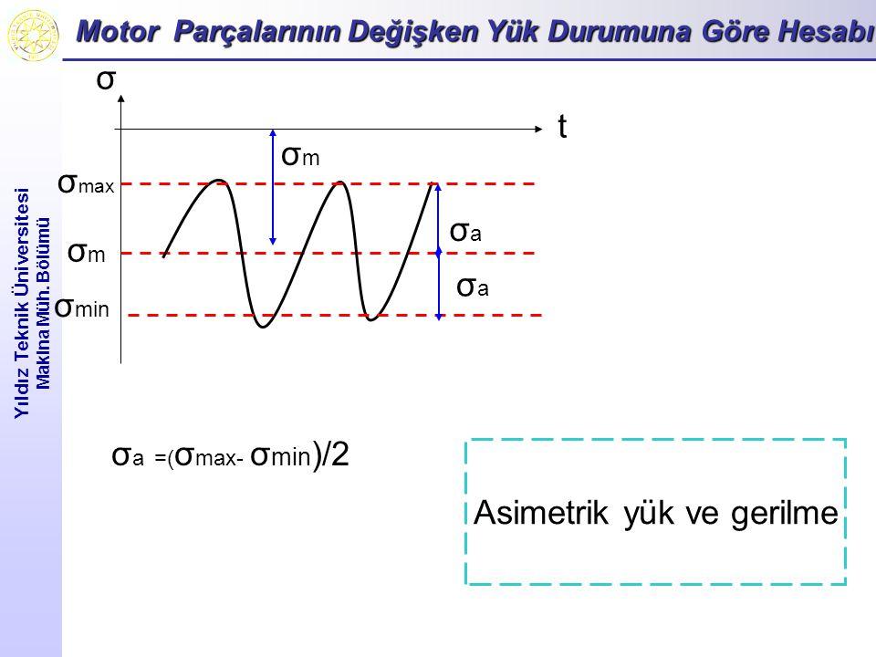 Motor Parçalarının Değişken Yük Durumuna Göre Hesabı Yıldız Teknik Üniversitesi Makina Müh. Bölümü σ min σ max σ t Asimetrik yük ve gerilme σmσm σ a =