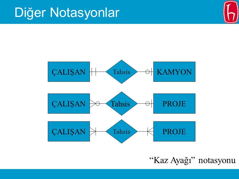 Diğer Notasyonlar KAMYON Tahsis ÇALIŞANPROJE Tahsis ÇALIŞANPROJE Tahsis ÇALIŞAN Kaz Ayağı notasyonu