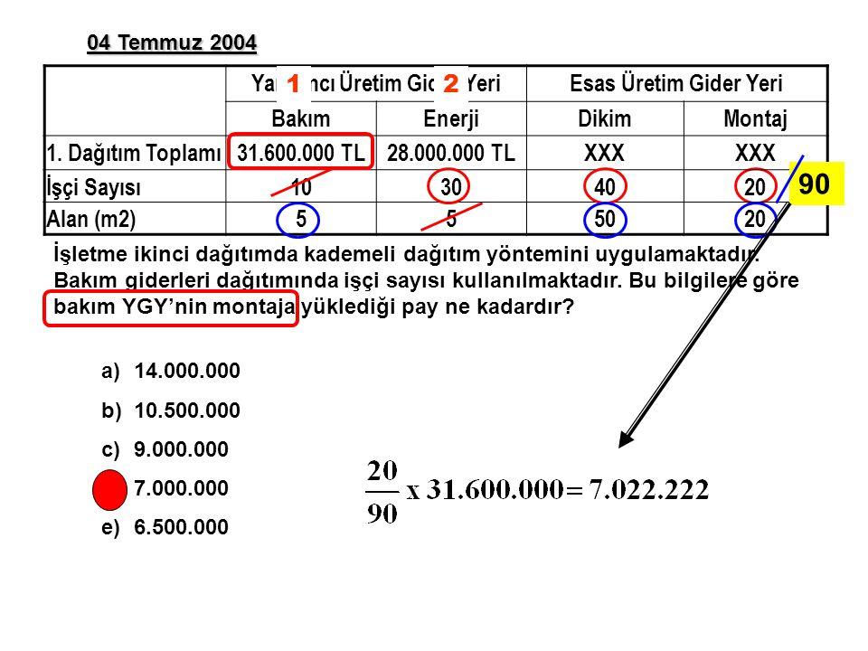 04 Temmuz 2004 a)14.000.000 b)10.500.000 c)9.000.000 d)7.000.000 e)6.500.000 Yardımcı Üretim Gider YeriEsas Üretim Gider Yeri BakımEnerjiDikimMontaj 1.