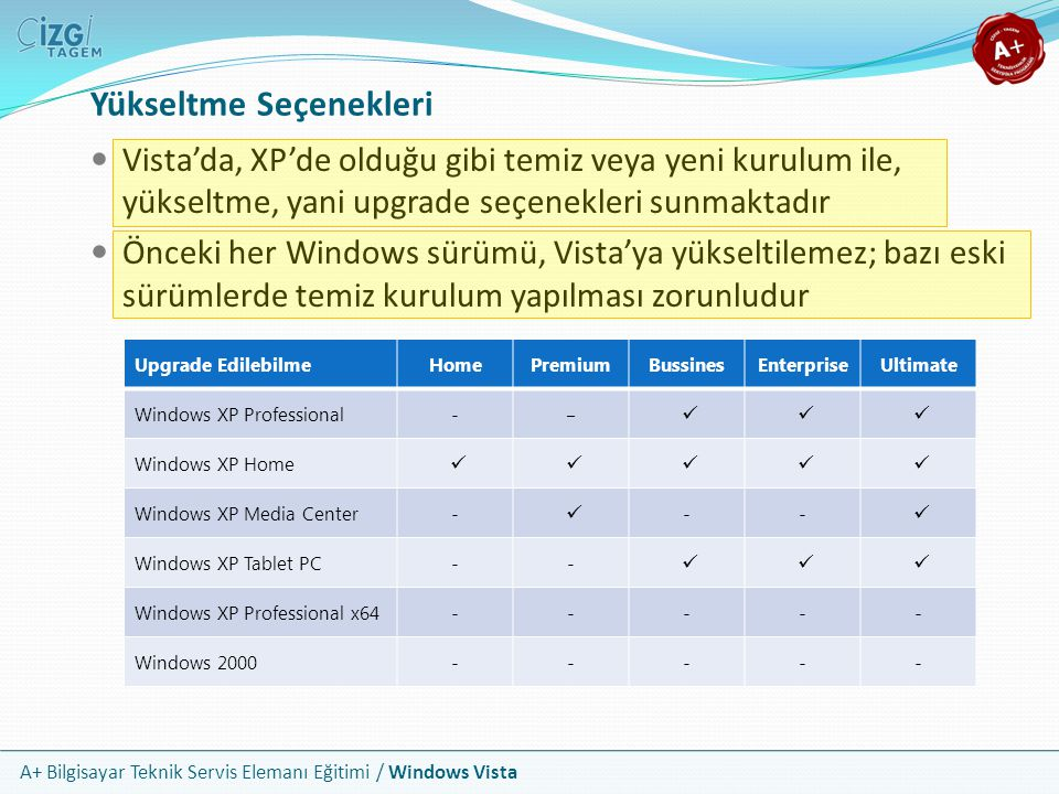A+ Bilgisayar Teknik Servis Elemanı Eğitimi / Windows Vista Yükseltme Seçenekleri Vista'da, XP'de olduğu gibi temiz veya yeni kurulum ile, yükseltme,