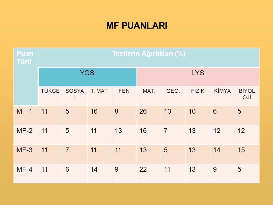 MF PUANLARI Puan Türü Testlerin Ağırlıkları (%) YGSLYS TÜKÇESOSYA L T.