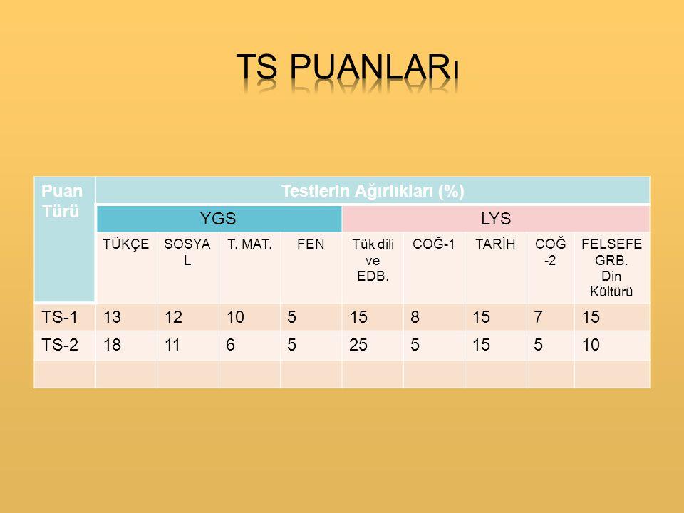 Puan Türü Testlerin Ağırlıkları (%) YGSLYS TÜKÇESOSYA L T.