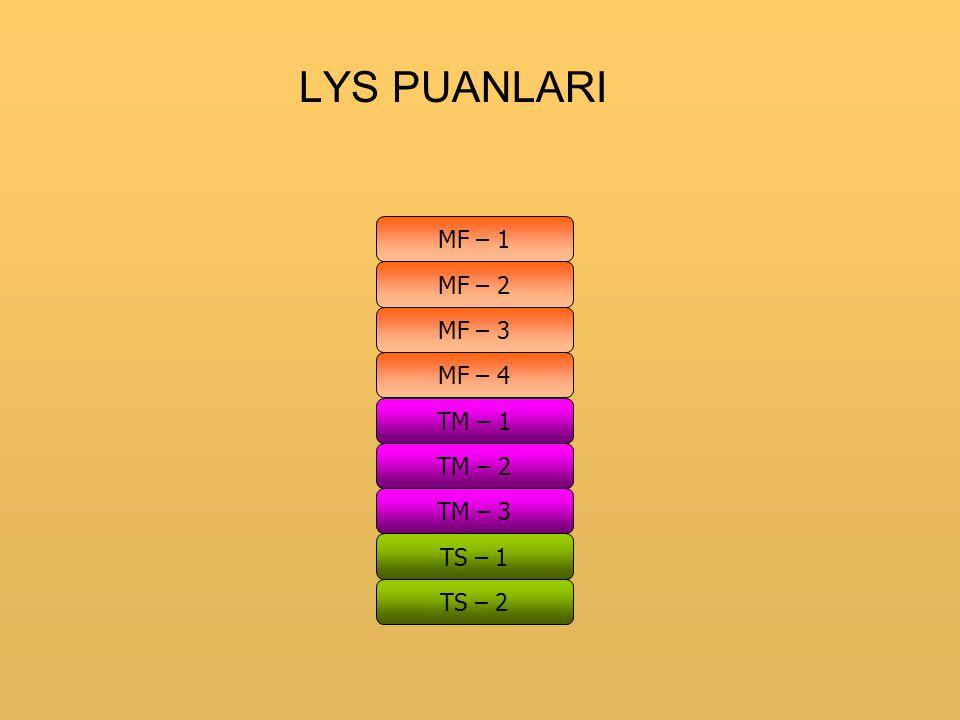 LYS PUANLARI MF – 1 MF – 2 MF – 3 MF – 4 TM – 1 TM – 2 TM – 3 TS – 1 TS – 2