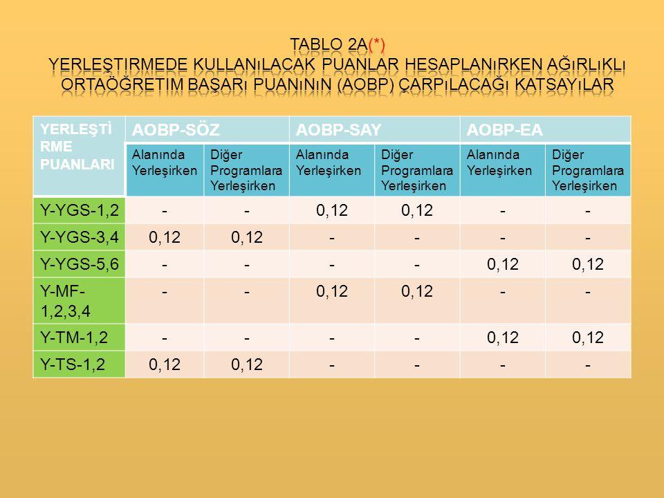YERLEŞTİ RME PUANLARI AOBP-SÖZAOBP-SAYAOBP-EA Alanında Yerleşirken Diğer Programlara Yerleşirken Alanında Yerleşirken Diğer Programlara Yerleşirken Alanında Yerleşirken Diğer Programlara Yerleşirken Y-YGS-1,2--0,12 -- Y-YGS-3,40,12 ---- Y-YGS-5,6----0,12 Y-MF- 1,2,3,4 --0,12 -- Y-TM-1,2----0,12 Y-TS-1,20,12 ----
