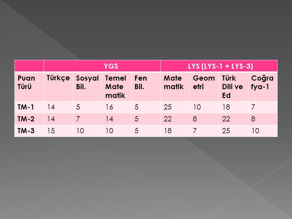 YGS LYS (LYS-1 + LYS-3) Puan Türü TürkçeSosyal Bil.