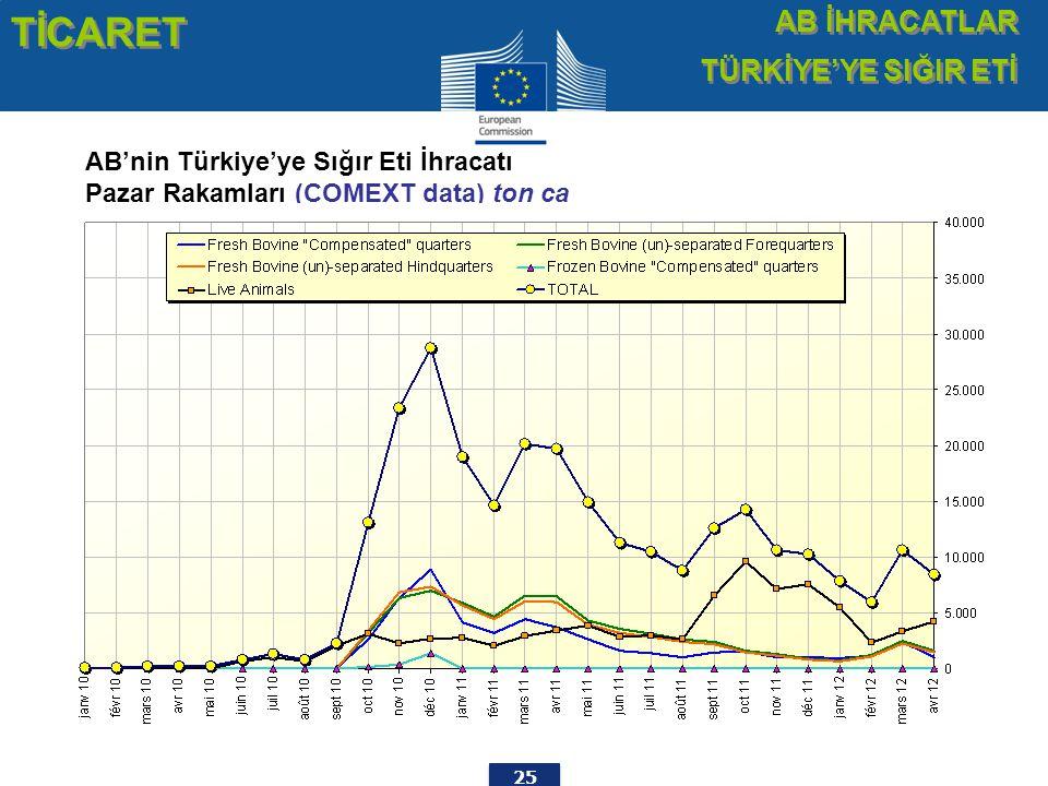 25 AB'nin Türkiye'ye Sığır Eti İhracatı Pazar Rakamları (COMEXT data) ton ca TİCARET AB İHRACATLAR TÜRKİYE'YE SIĞIR ETİ AB İHRACATLAR TÜRKİYE'YE SIĞIR ETİ