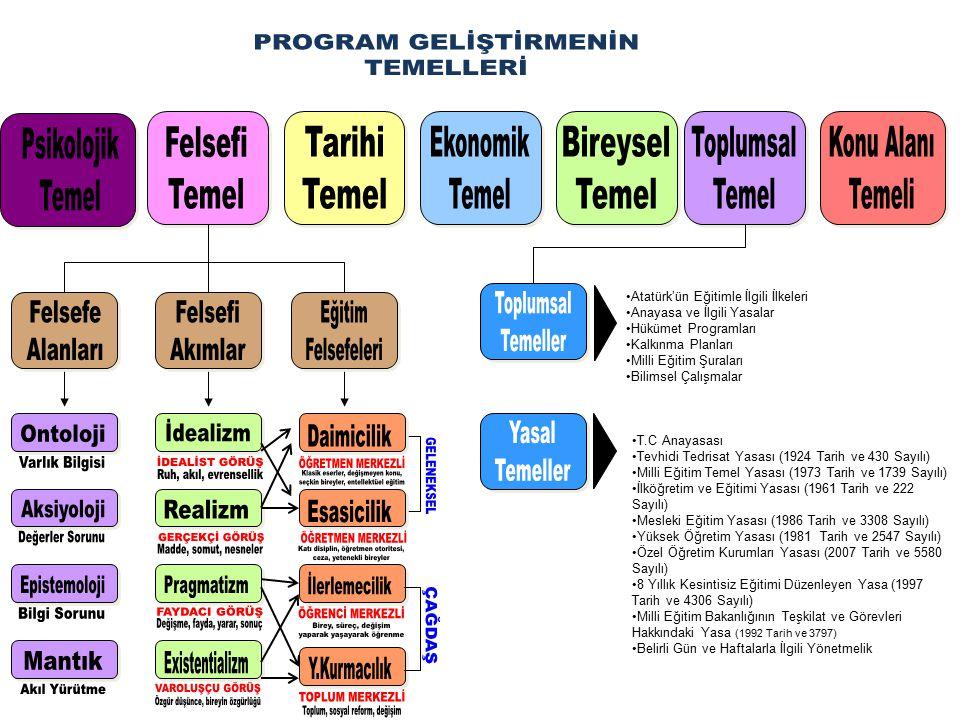 PROGRAM GELİŞTİRME SÜRECİNİ ETKİLEYEN EĞİTİM FELSEFESİ AKIMLARI VE ÖZELLİKLERİ Eğitim Felsefesi Dayandığı Felsefi Temel Temel Amaç Daimicilik- Realizm (Gerçekçilik) (Rasyonel kişileri eğitmek / üstün zekâlı ve seçkin kişileri eğitme Esasicilik- İdealizm - Realizm (ideal gerçekçilik) Bireylerin zihinsel gelişmesine yardımcı olmak, yetenekli kişileri eğitme İlerlemecilik- Pragmatizm (Yararcılık) Demokratik ve sosyal yaşamı geliştirme Yeniden kurmacılık - Pragmatizm (Yararcılık) Toplumu yeniden yapılandırma ve geliştirme.