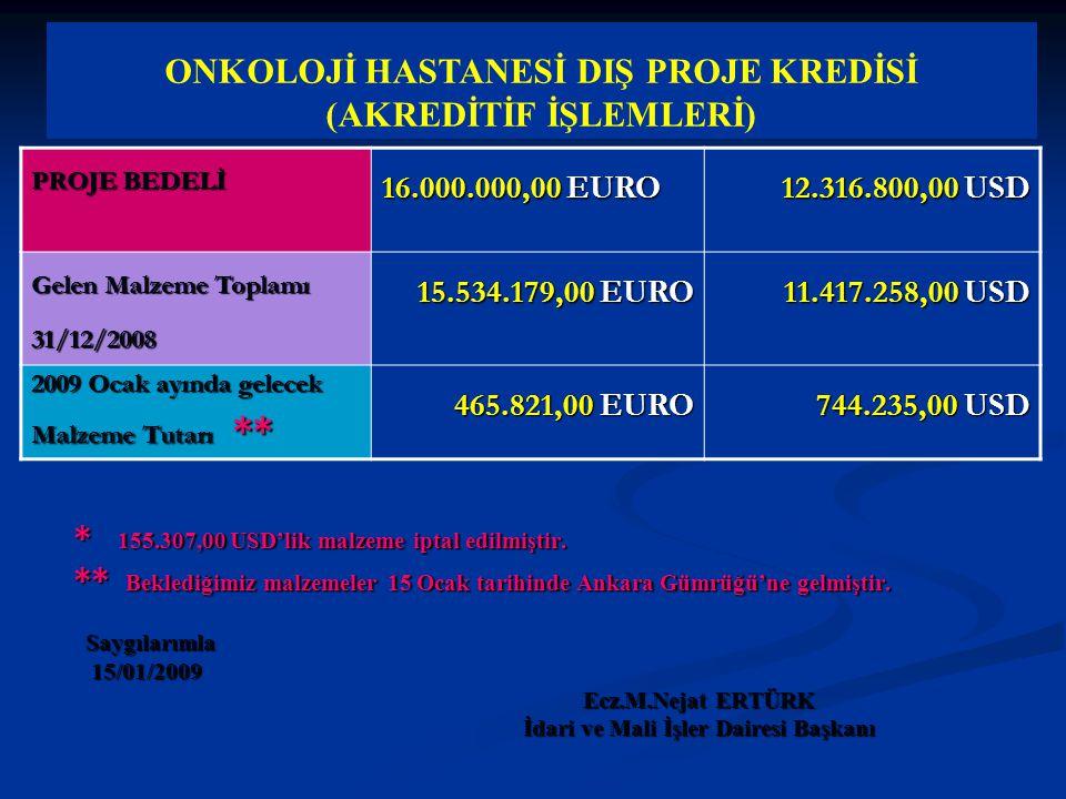 ONKOLOJİ HASTANESİ DIŞ PROJE KREDİSİ (AKREDİTİF İŞLEMLERİ) PROJE BEDELİ 16.000.000,00 EURO 12.316.800,00 USD Gelen Malzeme Toplamı 31/12/2008 15.534.179,00 EURO 11.417.258,00 USD 2009 Ocak ayında gelecek Malzeme Tutarı ** 465.821,00 EURO 744.235,00 USD * 155.307,00 USD'lik malzeme iptal edilmiştir.