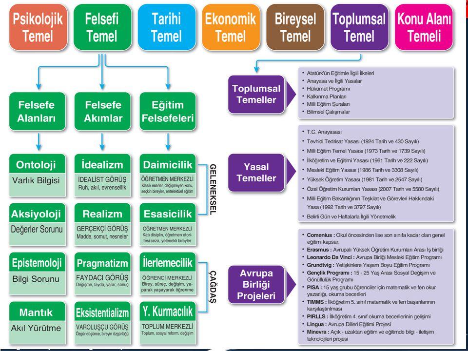 Program Geliştirme – Program Geliştirmenin Temelleri www.oguzhanhoca.com Farklı Felsefi Akımlar Naturalizm: Doğalcılık.