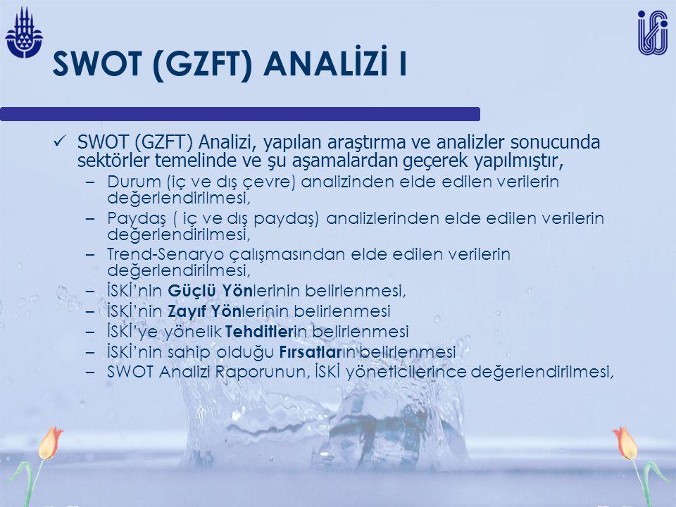 SWOT (GZFT) ANALİZİ I SWOT (GZFT) Analizi, yapılan araştırma ve analizler sonucunda sektörler temelinde ve şu aşamalardan geçerek yapılmıştır, –Durum (iç ve dış çevre) analizinden elde edilen verilerin değerlendirilmesi, –Paydaş ( iç ve dış paydaş) analizlerinden elde edilen verilerin değerlendirilmesi, –Trend-Senaryo çalışmasından elde edilen verilerin değerlendirilmesi, –İSKİ'nin Güçlü Yön lerinin belirlenmesi, –İSKİ'nin Zayıf Yön lerinin belirlenmesi –İSKİ'ye yönelik Tehditler in belirlenmesi –İSKİ'nin sahip olduğu Fırsatlar ın belirlenmesi –SWOT Analizi Raporunun, İSKİ yöneticilerince değerlendirilmesi,