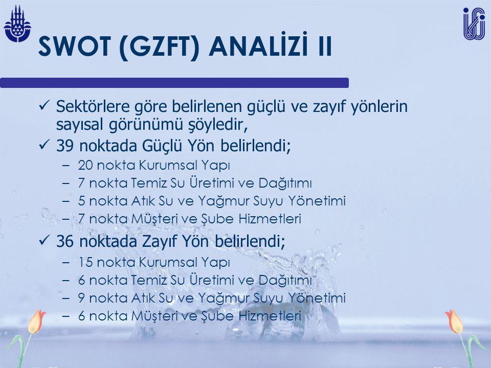 SWOT (GZFT) ANALİZİ II Sektörlere göre belirlenen güçlü ve zayıf yönlerin sayısal görünümü şöyledir, 39 noktada Güçlü Yön belirlendi; –20 nokta Kurums