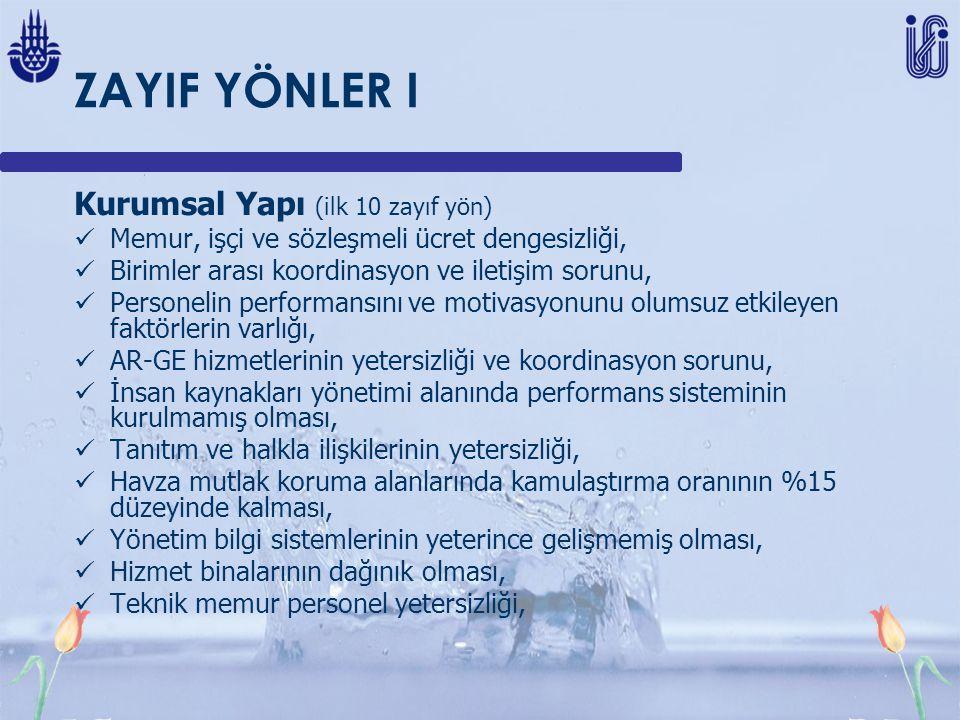 ZAYIF YÖNLER I Kurumsal Yapı (ilk 10 zayıf yön) Memur, işçi ve sözleşmeli ücret dengesizliği, Birimler arası koordinasyon ve iletişim sorunu, Personel