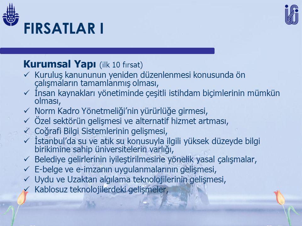 FIRSATLAR I Kurumsal Yapı (ilk 10 fırsat) Kuruluş kanununun yeniden düzenlenmesi konusunda ön çalışmaların tamamlanmış olması, İnsan kaynakları yönetiminde çeşitli istihdam biçimlerinin mümkün olması, Norm Kadro Yönetmeliği'nin yürürlüğe girmesi, Özel sektörün gelişmesi ve alternatif hizmet artması, Coğrafi Bilgi Sistemlerinin gelişmesi, İstanbul'da su ve atık su konusuyla ilgili yüksek düzeyde bilgi birikimine sahip üniversitelerin varlığı, Belediye gelirlerinin iyileştirilmesine yönelik yasal çalışmalar, E-belge ve e-imzanın uygulanmalarının gelişmesi, Uydu ve Uzaktan algılama teknolojilerinin gelişmesi, Kablosuz teknolojilerdeki gelişmeler,