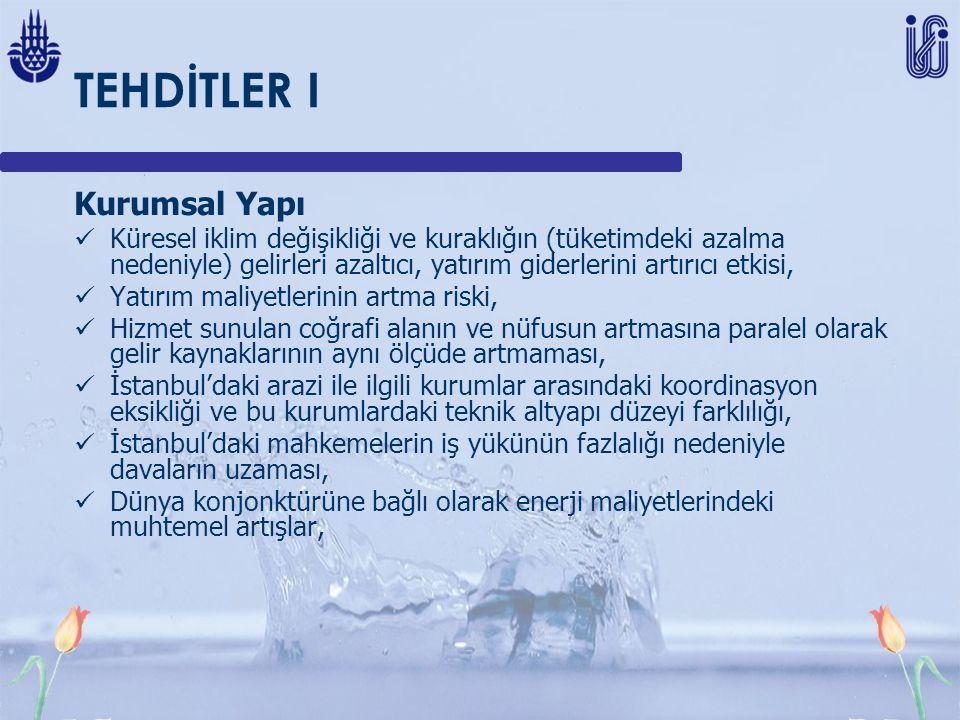 TEHDİTLER I Kurumsal Yapı Küresel iklim değişikliği ve kuraklığın (tüketimdeki azalma nedeniyle) gelirleri azaltıcı, yatırım giderlerini artırıcı etkisi, Yatırım maliyetlerinin artma riski, Hizmet sunulan coğrafi alanın ve nüfusun artmasına paralel olarak gelir kaynaklarının aynı ölçüde artmaması, İstanbul'daki arazi ile ilgili kurumlar arasındaki koordinasyon eksikliği ve bu kurumlardaki teknik altyapı düzeyi farklılığı, İstanbul'daki mahkemelerin iş yükünün fazlalığı nedeniyle davaların uzaması, Dünya konjonktürüne bağlı olarak enerji maliyetlerindeki muhtemel artışlar,