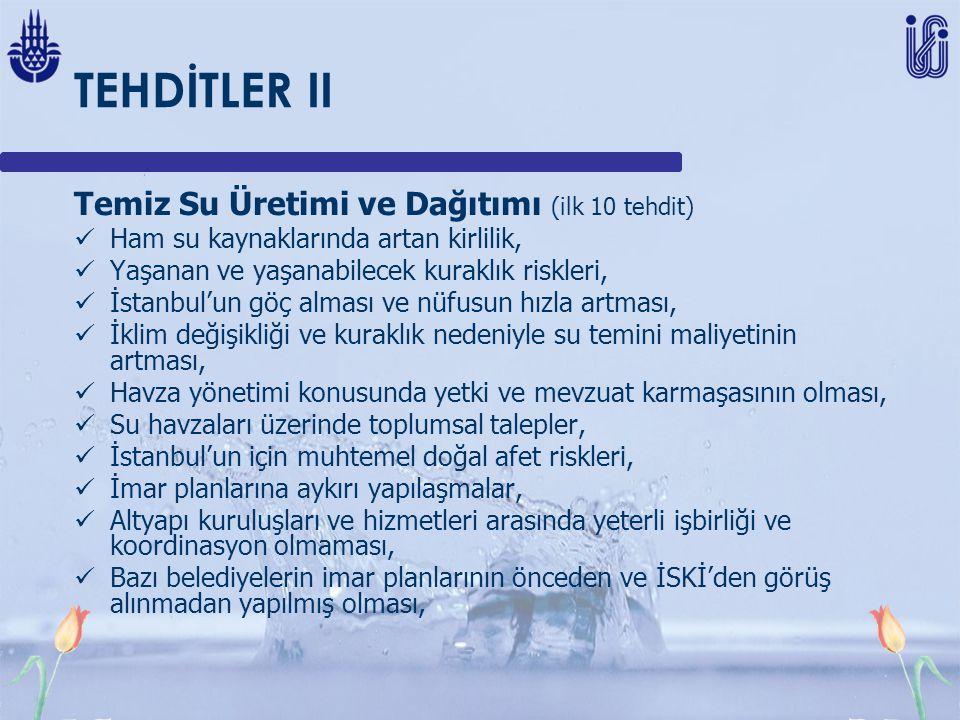 TEHDİTLER II Temiz Su Üretimi ve Dağıtımı (ilk 10 tehdit) Ham su kaynaklarında artan kirlilik, Yaşanan ve yaşanabilecek kuraklık riskleri, İstanbul'un göç alması ve nüfusun hızla artması, İklim değişikliği ve kuraklık nedeniyle su temini maliyetinin artması, Havza yönetimi konusunda yetki ve mevzuat karmaşasının olması, Su havzaları üzerinde toplumsal talepler, İstanbul'un için muhtemel doğal afet riskleri, İmar planlarına aykırı yapılaşmalar, Altyapı kuruluşları ve hizmetleri arasında yeterli işbirliği ve koordinasyon olmaması, Bazı belediyelerin imar planlarının önceden ve İSKİ'den görüş alınmadan yapılmış olması,