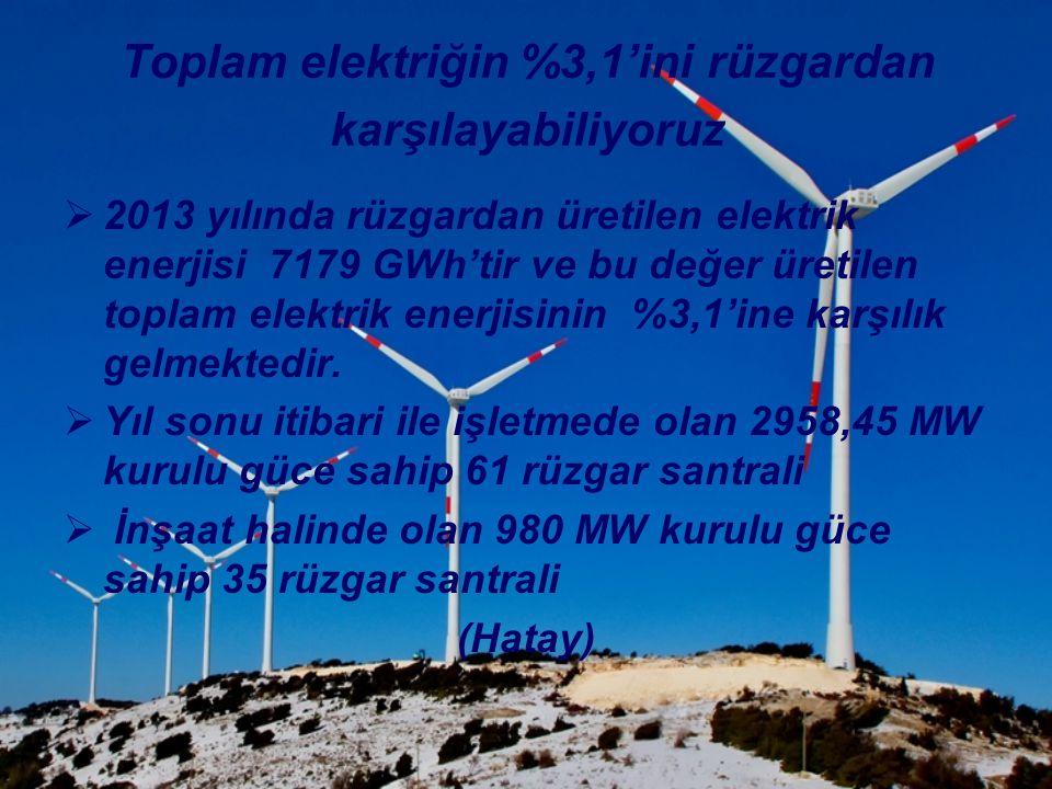 Toplam elektriğin %3,1'ini rüzgardan karşılayabiliyoruz  2013 yılında rüzgardan üretilen elektrik enerjisi 7179 GWh'tir ve bu değer üretilen toplam e