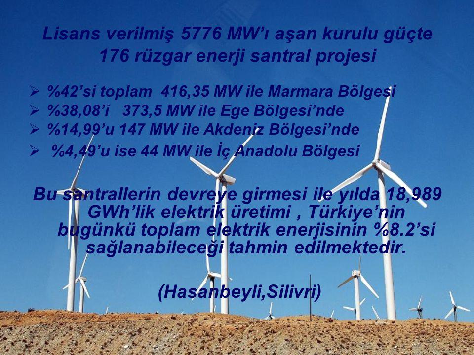Lisans verilmiş 5776 MW'ı aşan kurulu güçte 176 rüzgar enerji santral projesi  %42'si toplam 416,35 MW ile Marmara Bölgesi  %38,08'i 373,5 MW ile Eg