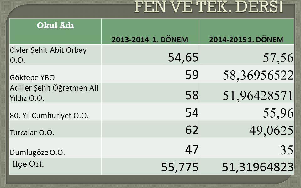 Okul Adı 2013-2014 1.DÖNEM2014-2015 1. DÖNEM Civler Şehit Abit Orbay O.O.
