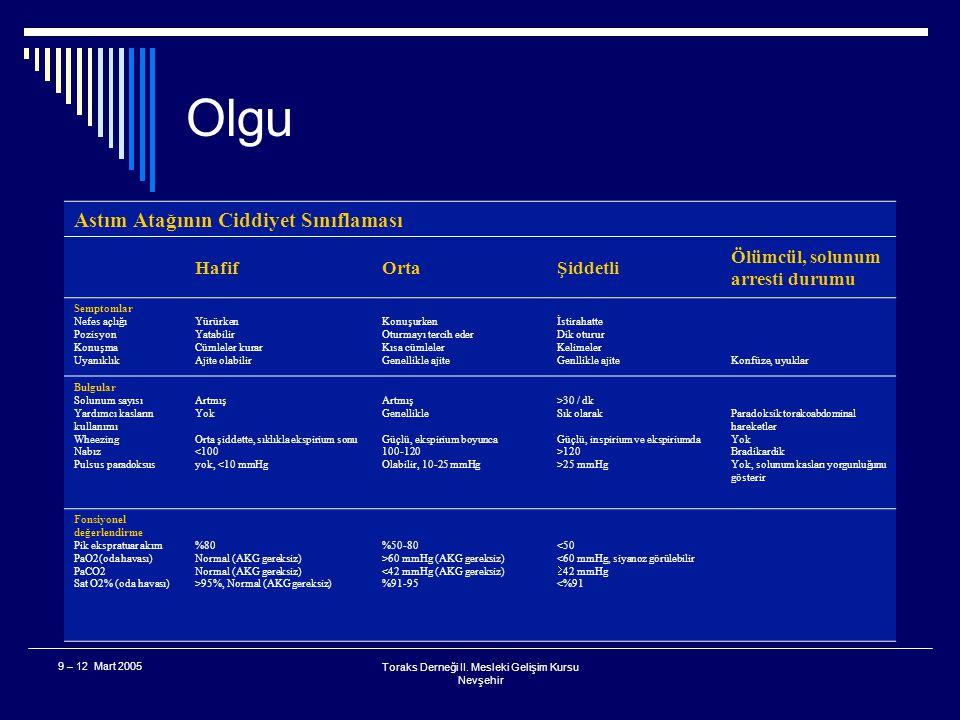 Toraks Derneği II. Mesleki Gelişim Kursu Nevşehir 9 – 12 Mart 2005 Olgu  Bu hastada tanınız nedir? A. Orta şiddette astım atağı B. Şiddetli astım ata