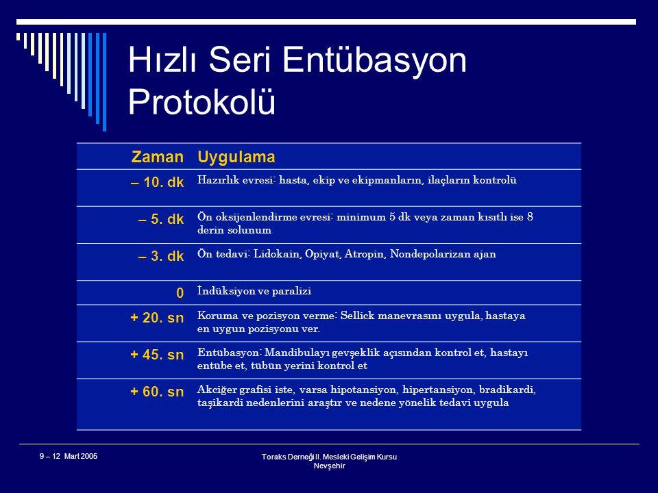 Toraks Derneği II. Mesleki Gelişim Kursu Nevşehir 9 – 12 Mart 2005 Olgu  Bilinçli, midesi dolu, sadece konfü olan astımlı bir hastayı nasıl entübe ed