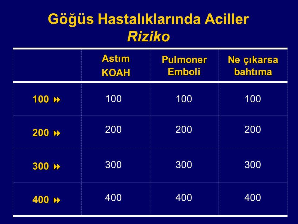 Toraks Derneği II. Mesleki Gelişim Kursu Nevşehir 9 – 12 Mart 2005 Göğüs Hastalıklarında Aciller Riziko Başlıyor AB