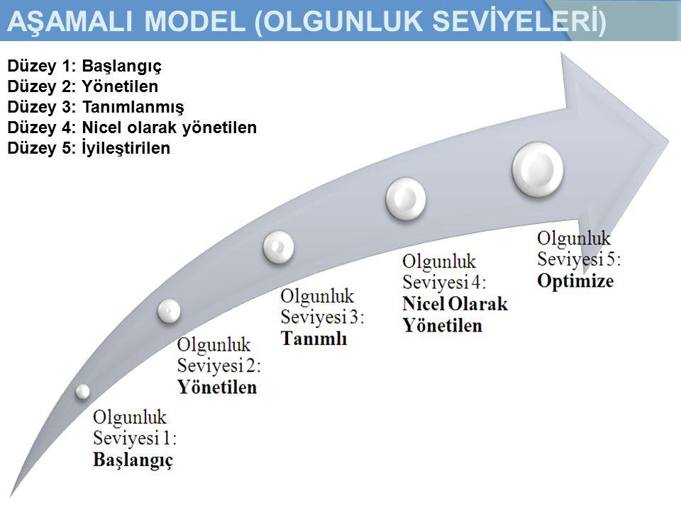 AŞAMALI MODEL (OLGUNLUK SEVİYELERİ) Düzey 1: Başlangıç Düzey 2: Yönetilen Düzey 3: Tanımlanmış Düzey 4: Nicel olarak yönetilen Düzey 5: İyileştirilen