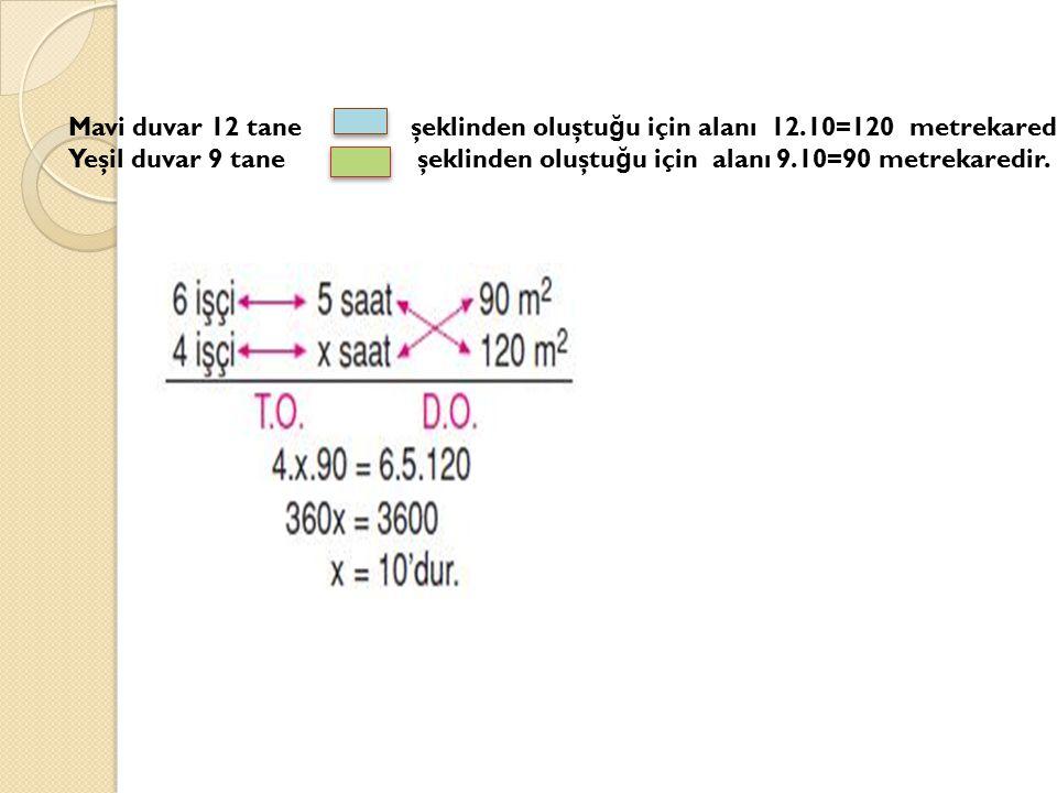 Mavi duvar 12 tane şeklinden oluştu ğ u için alanı 12.10=120 metrekaredir. Yeşil duvar 9 tane şeklinden oluştu ğ u için alanı 9.10=90 metrekaredir.