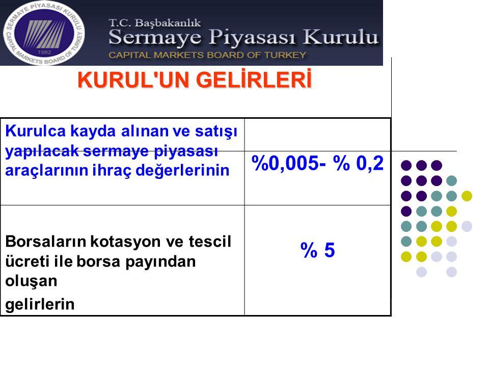 KURUL'UN GELİRLERİ Kurulca kayda alınan ve satışı yapılacak sermaye piyasası araçlarının ihraç değerlerinin %0,005- % 0,2 Borsaların kotasyon ve tesci